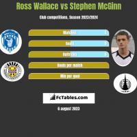 Ross Wallace vs Stephen McGinn h2h player stats