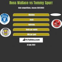 Ross Wallace vs Tommy Spurr h2h player stats