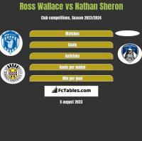 Ross Wallace vs Nathan Sheron h2h player stats