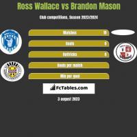 Ross Wallace vs Brandon Mason h2h player stats