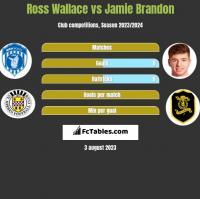 Ross Wallace vs Jamie Brandon h2h player stats