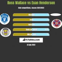 Ross Wallace vs Euan Henderson h2h player stats