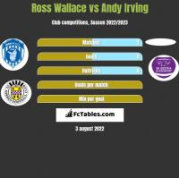 Ross Wallace vs Andy Irving h2h player stats