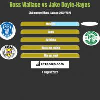 Ross Wallace vs Jake Doyle-Hayes h2h player stats