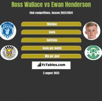 Ross Wallace vs Ewan Henderson h2h player stats