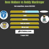 Ross Wallace vs Roddy MacGregor h2h player stats