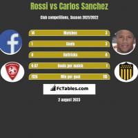 Rossi vs Carlos Sanchez h2h player stats