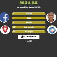 Rossi vs Elias h2h player stats