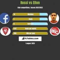 Rossi vs Elton h2h player stats