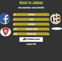 Rossi vs Jadson h2h player stats