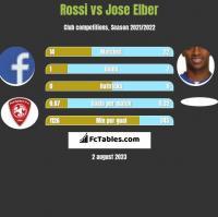 Rossi vs Jose Elber h2h player stats
