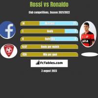 Rossi vs Ronaldo h2h player stats