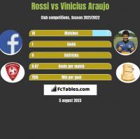 Rossi vs Vinicius Araujo h2h player stats