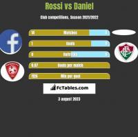 Rossi vs Daniel h2h player stats
