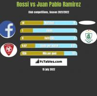 Rossi vs Juan Pablo Ramirez h2h player stats