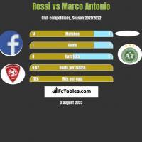 Rossi vs Marco Antonio h2h player stats