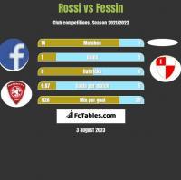 Rossi vs Fessin h2h player stats