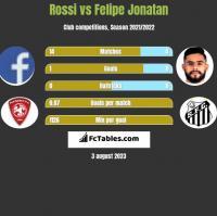Rossi vs Felipe Jonatan h2h player stats