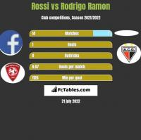 Rossi vs Rodrigo Ramon h2h player stats