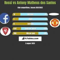 Rossi vs Antony Matheus dos Santos h2h player stats