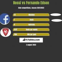 Rossi vs Fernando Edson h2h player stats