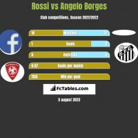Rossi vs Angelo Borges h2h player stats