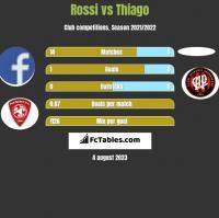 Rossi vs Thiago h2h player stats