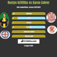 Rostyn Griffiths vs Aaron Calver h2h player stats