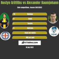 Rostyn Griffiths vs Alexander Baumjohann h2h player stats