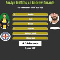 Rostyn Griffiths vs Andrew Durante h2h player stats