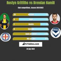 Rostyn Griffiths vs Brendan Hamill h2h player stats
