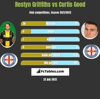 Rostyn Griffiths vs Curtis Good h2h player stats