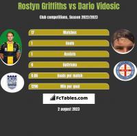 Rostyn Griffiths vs Dario Vidosic h2h player stats