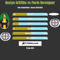 Rostyn Griffiths vs Florin Berenguer h2h player stats