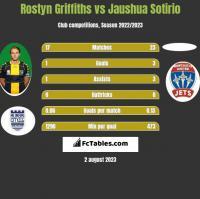 Rostyn Griffiths vs Jaushua Sotirio h2h player stats