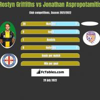 Rostyn Griffiths vs Jonathan Aspropotamitis h2h player stats