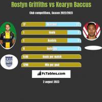 Rostyn Griffiths vs Kearyn Baccus h2h player stats