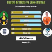 Rostyn Griffiths vs Luke Brattan h2h player stats