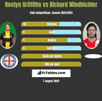 Rostyn Griffiths vs Richard Windbichler h2h player stats