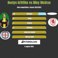 Rostyn Griffiths vs Riley McGree h2h player stats