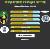 Rostyn Griffiths vs Shayon Harrison h2h player stats