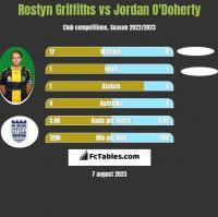 Rostyn Griffiths vs Jordan O'Doherty h2h player stats