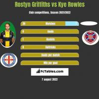 Rostyn Griffiths vs Kye Rowles h2h player stats