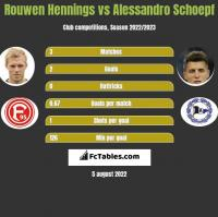 Rouwen Hennings vs Alessandro Schoepf h2h player stats