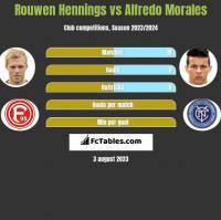 Rouwen Hennings vs Alfredo Morales h2h player stats