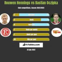 Rouwen Hennings vs Bastian Oczipka h2h player stats