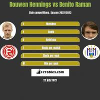 Rouwen Hennings vs Benito Raman h2h player stats