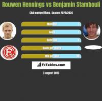 Rouwen Hennings vs Benjamin Stambouli h2h player stats