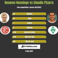 Rouwen Hennings vs Claudio Pizarro h2h player stats