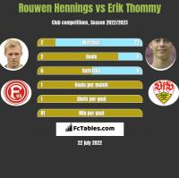 Rouwen Hennings vs Erik Thommy h2h player stats